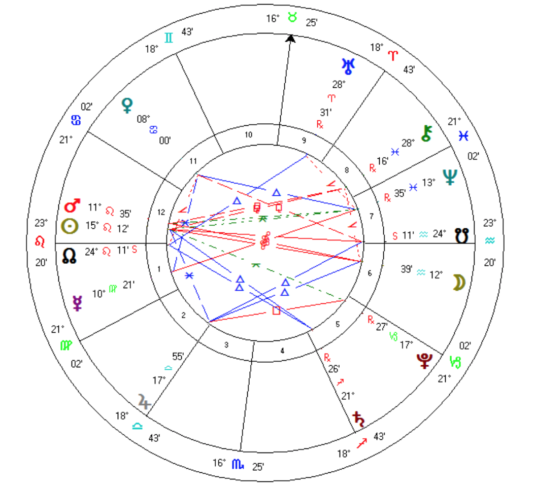 Free detailed natal chart gallery free any chart examples free detailed natal chart choice image free any chart examples personalized birth chart gallery free any nvjuhfo Image collections